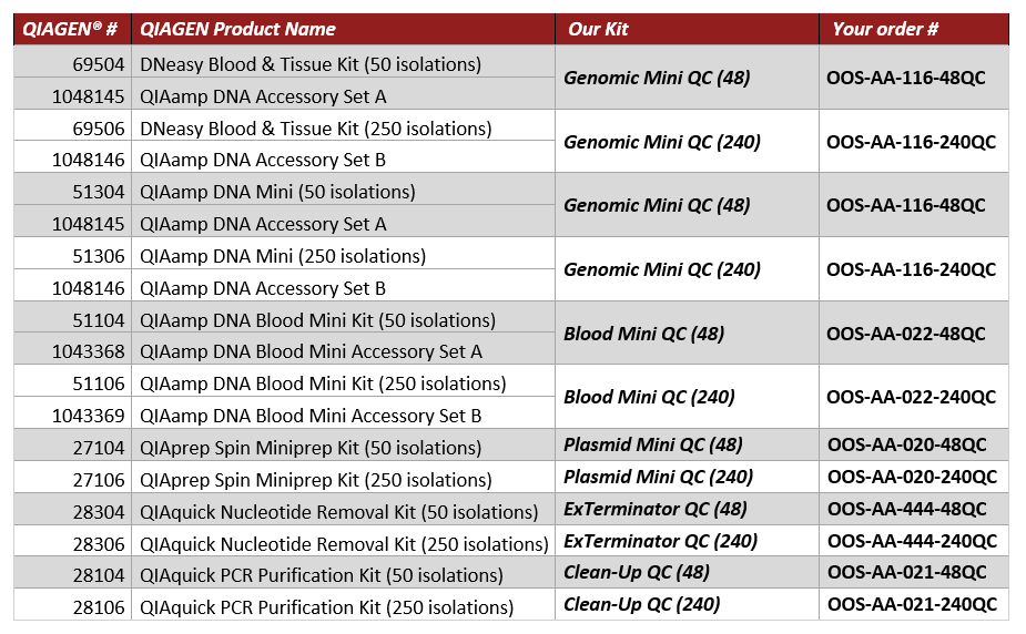 Dna Rna Extraction Oneservice Shop Dedicated To Your Science